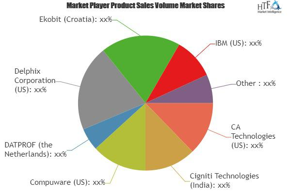 Test Data Management Market Is Booming Worldwide | CA