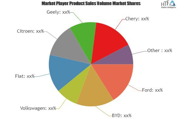 LPG Vehicles Market