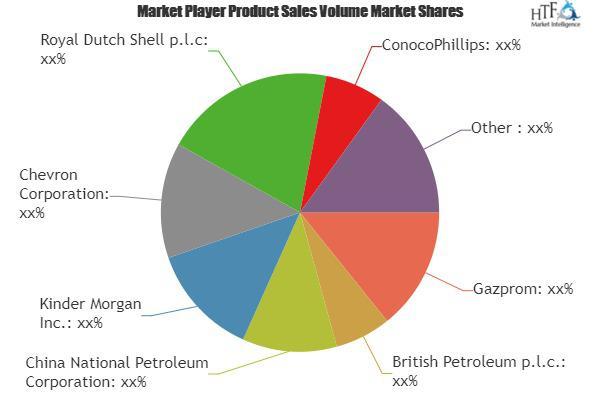 Oil & Gas Pipeline Market