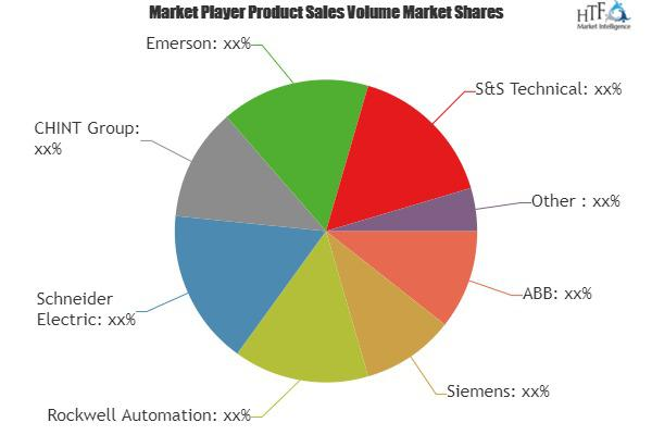 Process Automation Systems Market Is Booming Worldwide | ABB,