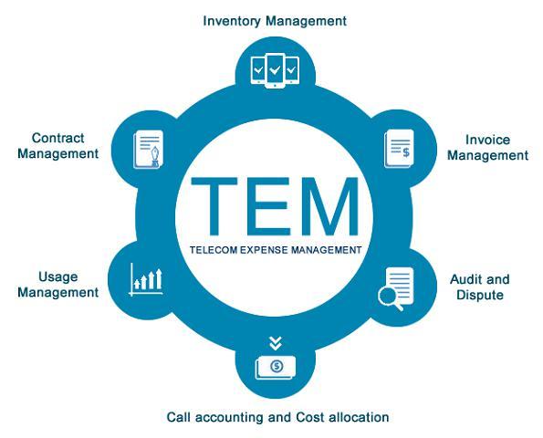Image result for Telecom Expense Management
