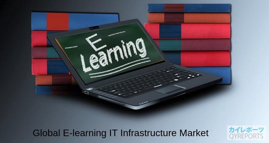 Global E-learning IT Infrastructure Market