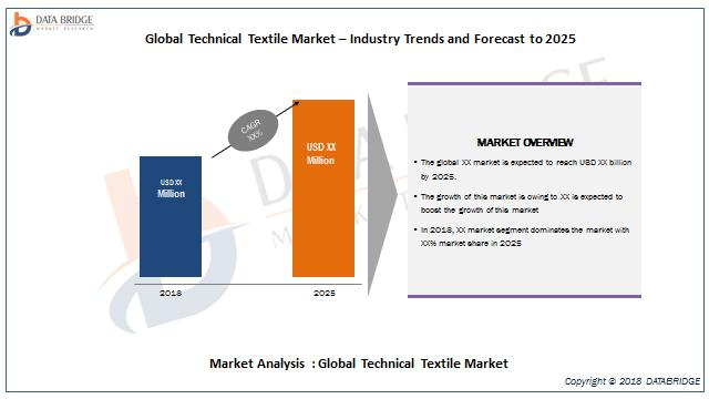 Global Technical Textile Market– Industry Trends and Forecast to 2026
