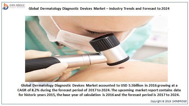 Global Dermatology Diagnostic Devices Market
