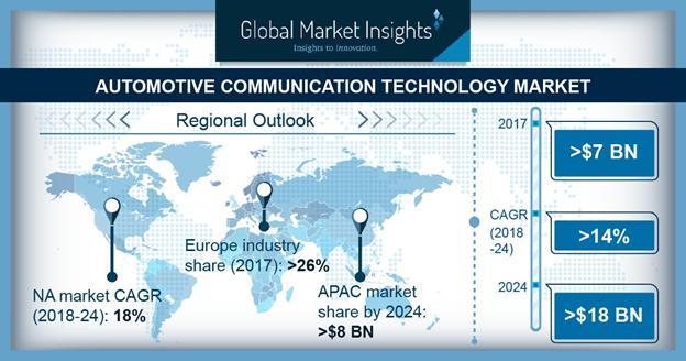 Automotive Communication Technology