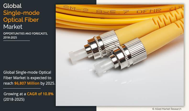 Single-mode Optical Fiber Market to 2025 (CAGR of 10.8%