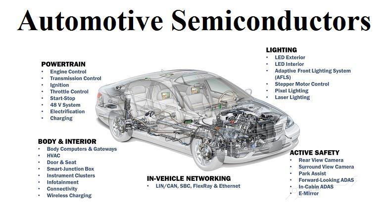Automotive Semiconductors Market
