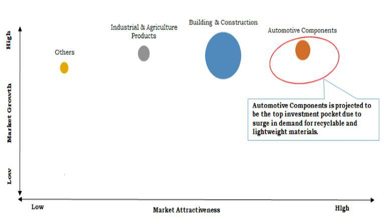 Wood Plastic Composites Market