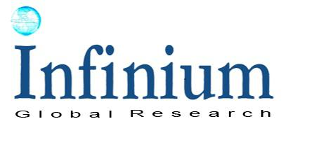 Aquaculture Market - Future Opportunities and Current Industry