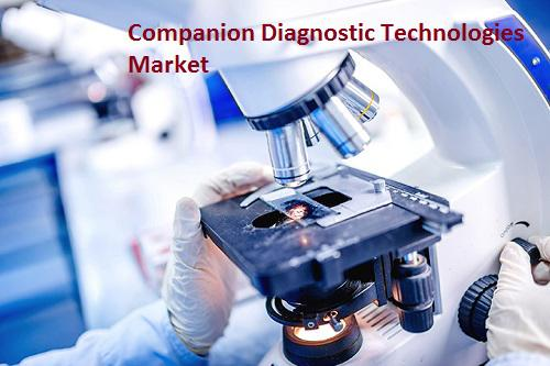 Companion Diagnostic Technologies Market