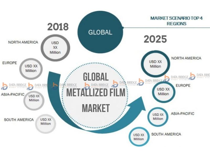 Global Metallized Film Market