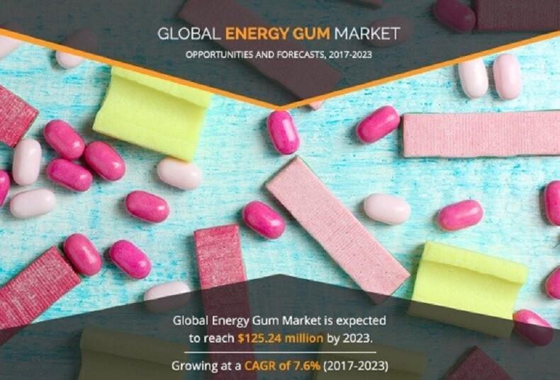 Energy Gum Market