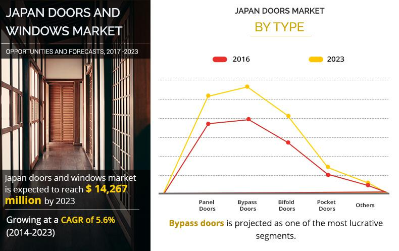 Windows and Doors Market in Japan – Business Opportunity