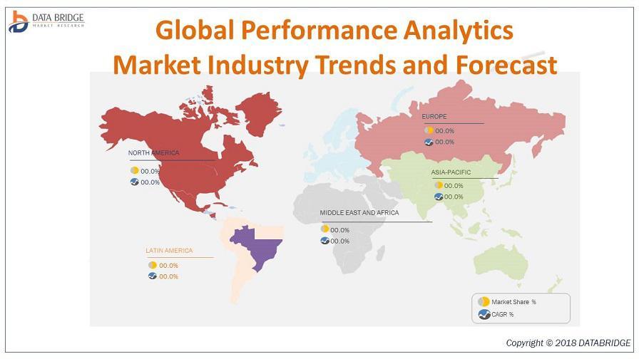 Global Performance Analytics Market