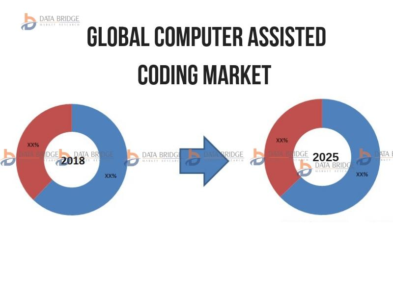Global Computer Assisted Coding Market