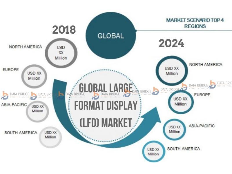 Global Large Format Display (LFD) Market