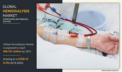 Hemodialysis Market Survey Report 2018 Along with Statistics,