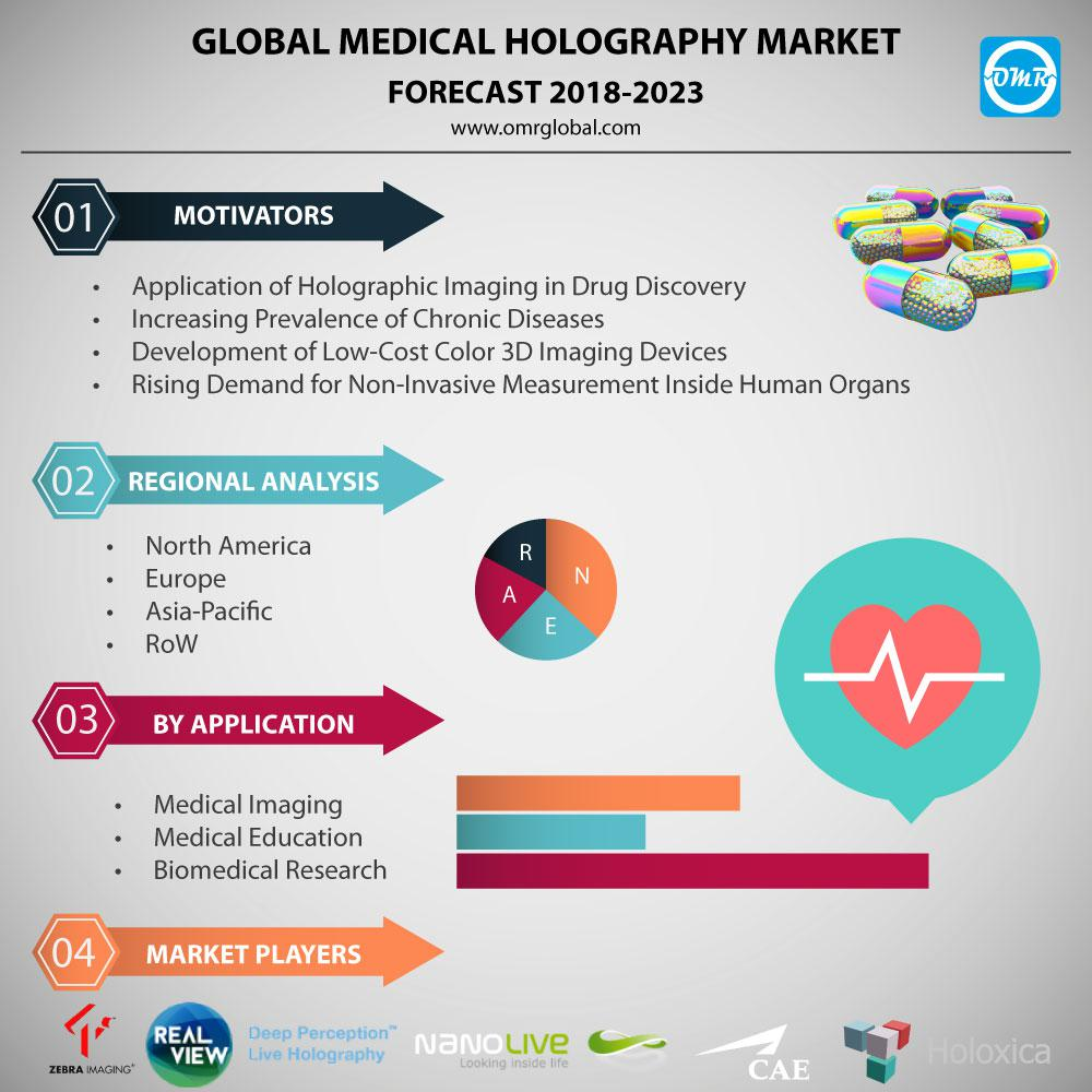 Global Medical Holography Market Research and Forecast,
