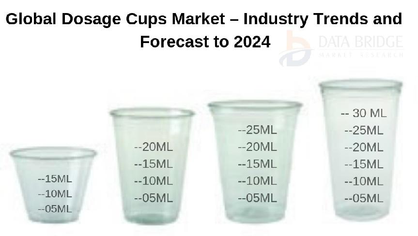 Global Dosage Cups Market Revenue Opportunities, Analysis