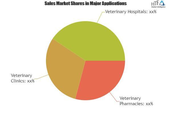 Global Aquaculture Therapeutics Market Size, Status and Forecast