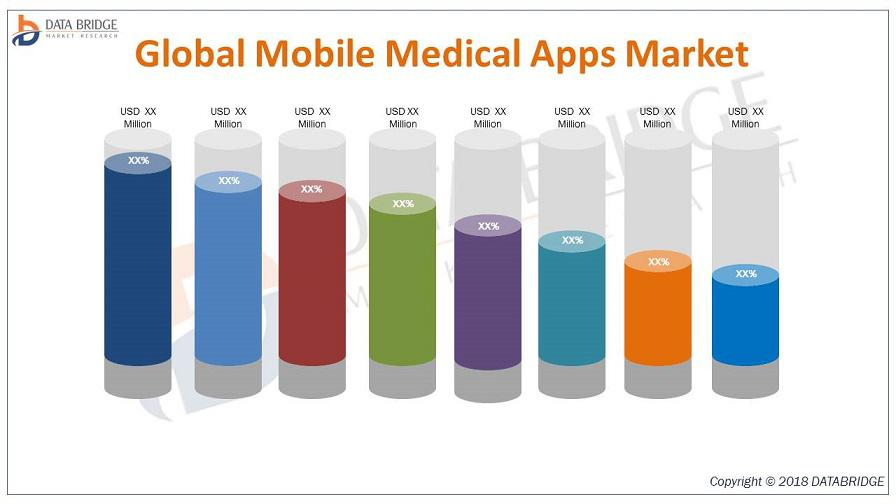 Global Mobile Medical Apps Market Analysis
