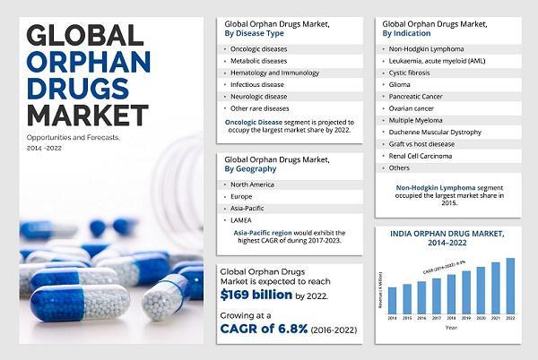 Orphan Drugs Market