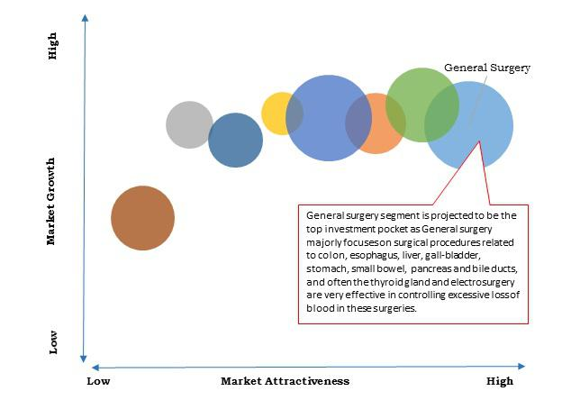 Asia-Pacific Electrosurgical Devices Market