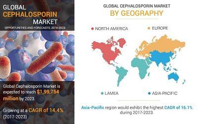 Cephalosporin Market Expert Reviews & Analysis Along With Study