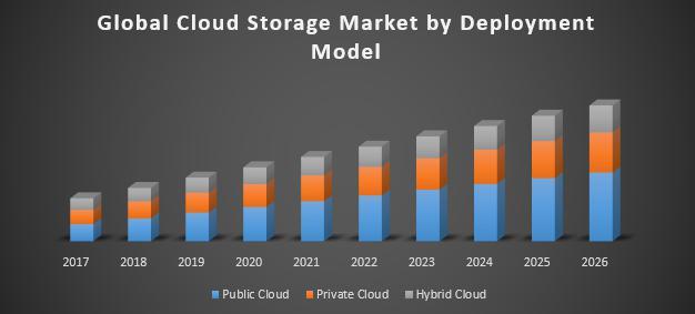 Global Cloud Storage Market