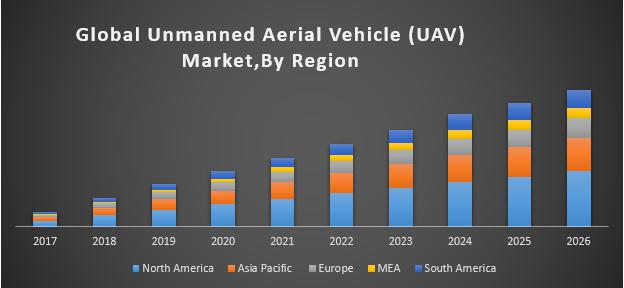 Unmanned Aerial Vehicle Market (UAV)