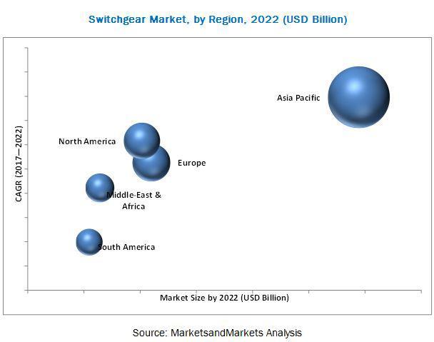Switchgear Market Projected to reach $125.10 billion by 2022  
