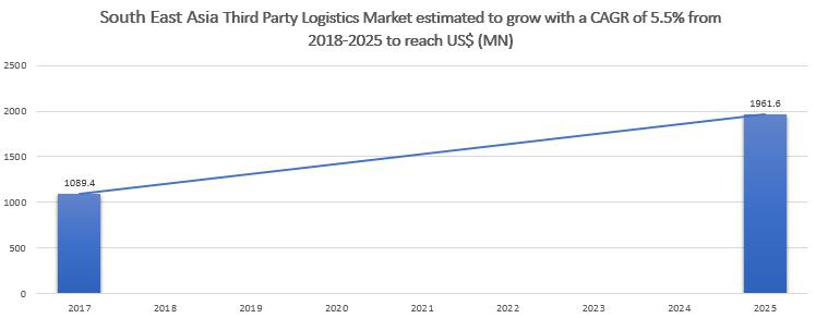 Third Party Logistics Market to 2025