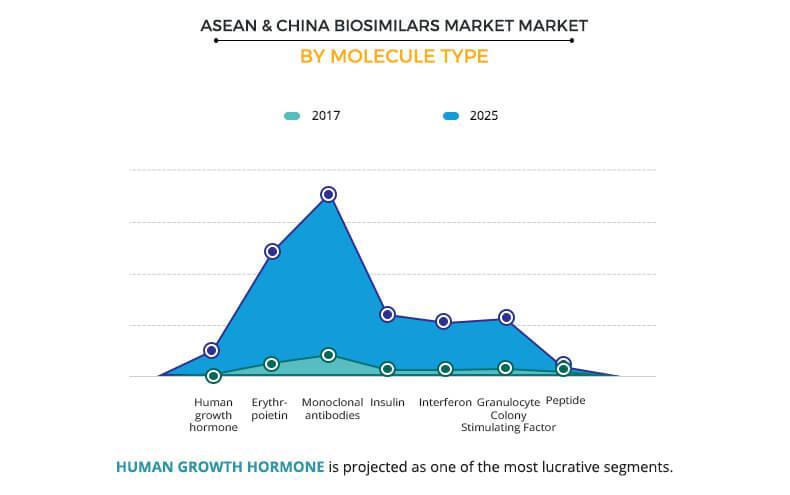 ASEAN and China Biosimilars Market