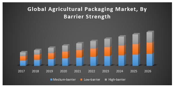 Global-Agricultural-Packaging-Market