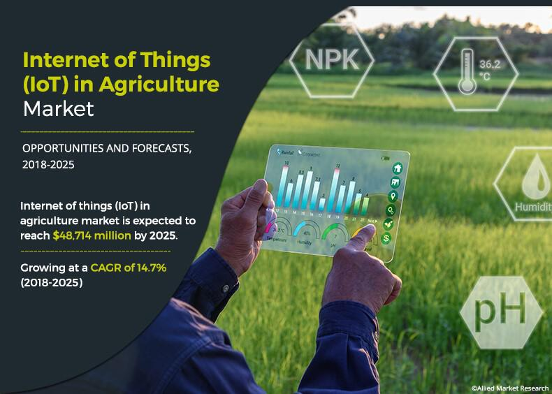 IoT in Agriculture Market to Reach $48,714 Million: Global