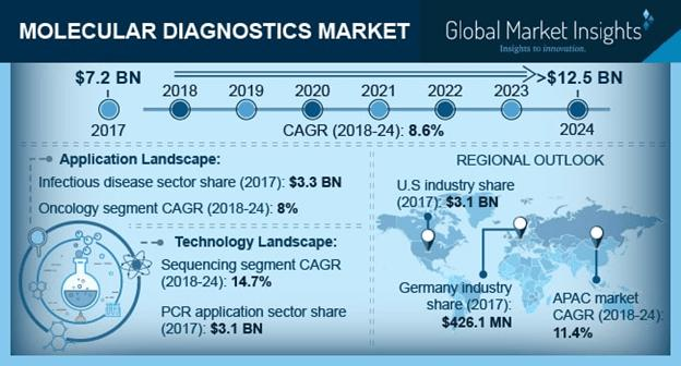 Molecular Diagnostics Market Report 2018 - 2024 Size, Share Forecasts