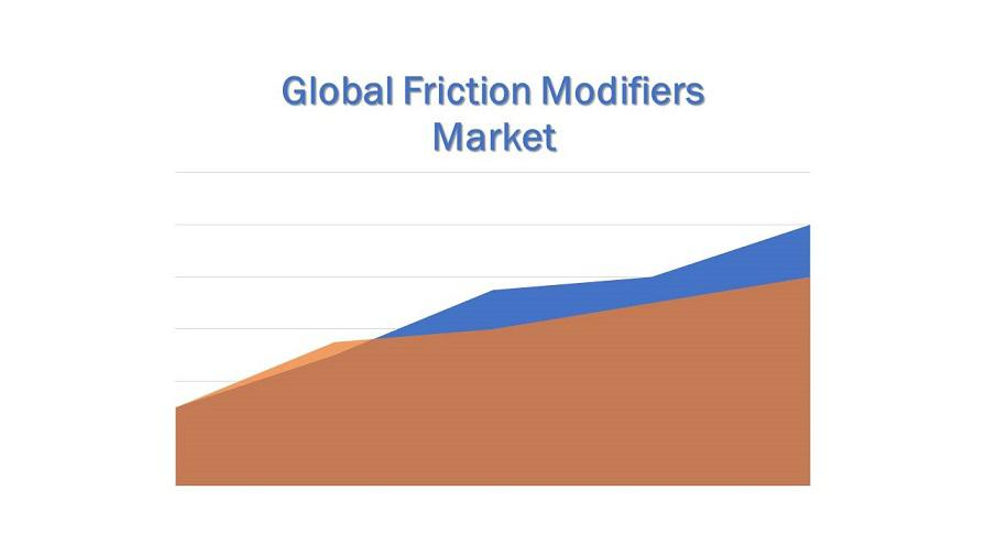 Global Friction Modifiers Market