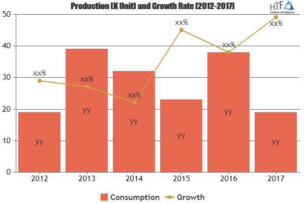 CO2 Production Plants Market
