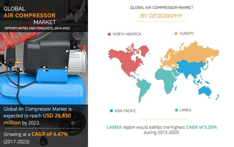 Air Compressor Market: Revenue generation strategies of Top