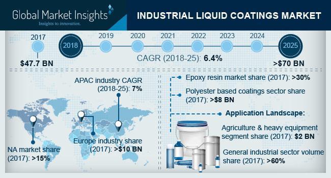 Industrial Liquid Coatings Market