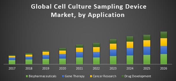 Global-Cell-Culture-Sampling-Device-Market