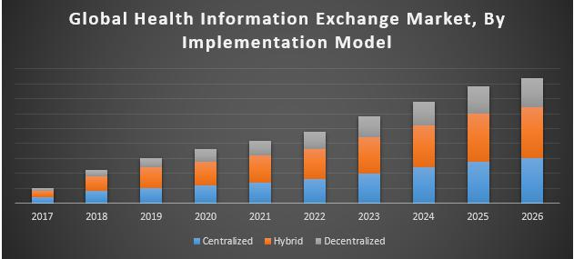 Global-Health-Information-Exchange-Market