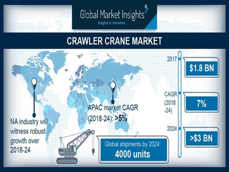 Crawler Crane Market