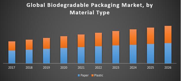 Global-Biodegradable-Packaging-Market