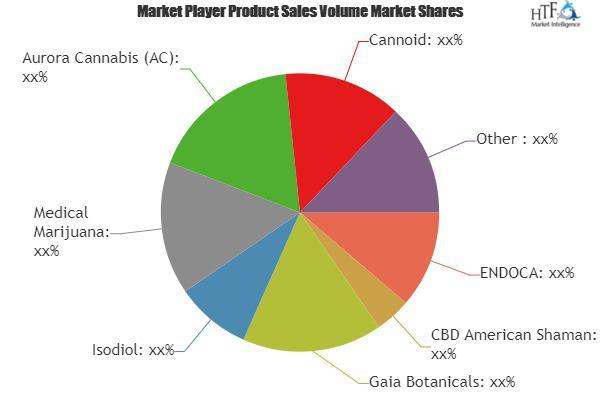 Cannabidiol Oil (CBD Oil) Market