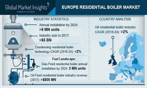 Europe Residential Boiler Industry