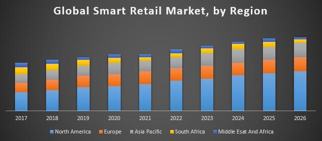 Global Smart Retail Market
