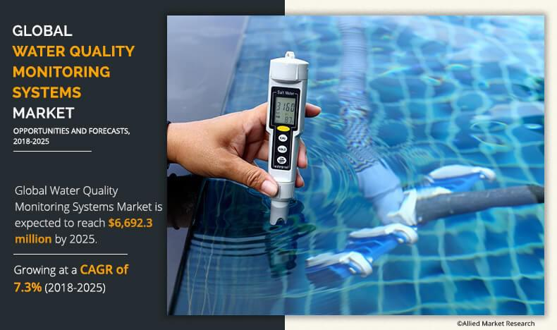 Water Quality Monitoring Systems Market: Revenue Making
