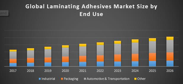 Global Laminating Adhesives Market