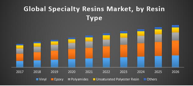 Global-Specialty-Resins-Market
